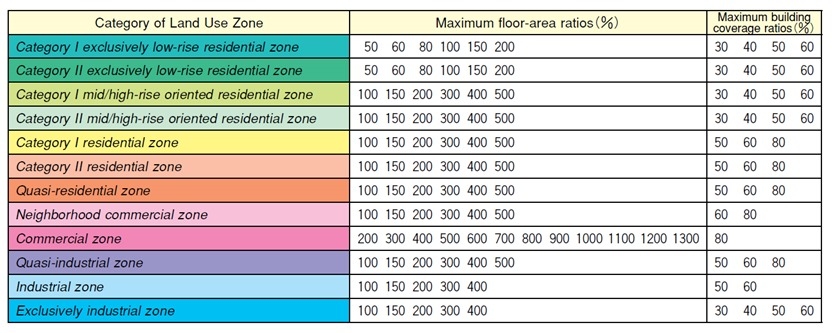 Floor-Area Ratio (FAR) and Building Coverage Ratio (BCR) in