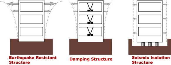 Earthquake Resistance Of Buildings In Japan Plaza Homes