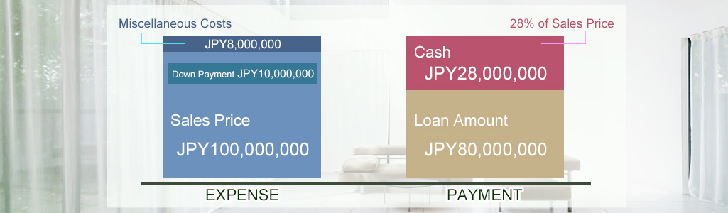 Guide to Home Mortgage Loans in Japan - PLAZA HOMES